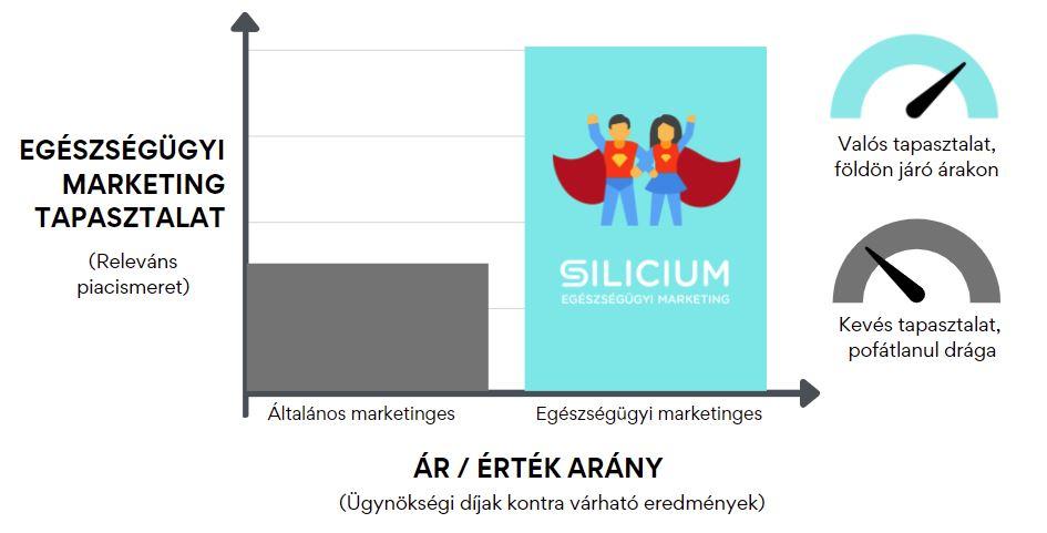Mi a különbség egészségügyi marketinges és az általános marketinges között.